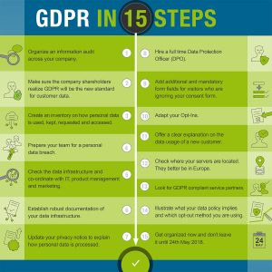 GDPR Data Protection - the process